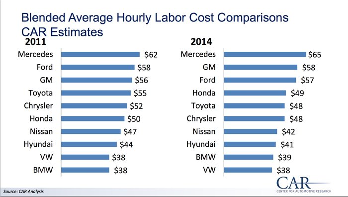 Auto workers make more in right-to-work Alabama than ...