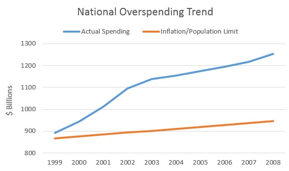 state spending graph
