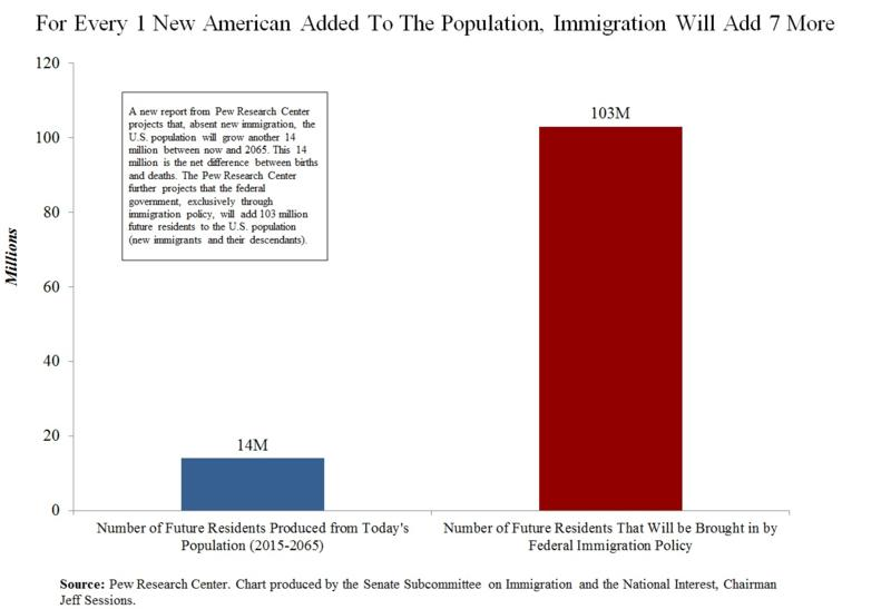 Sessions immigration Pew graph
