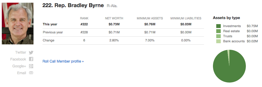 Bradley Byrne net worth