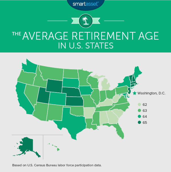 New Study Shows Alabamians Retire Younger Than Most