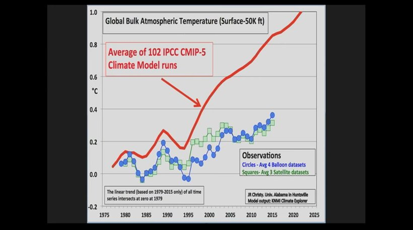 John Christy climate chart