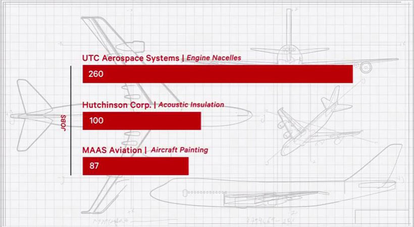 A graphic shows jobs from three additions to Alabama's aviation industry. (Made in Alabama)