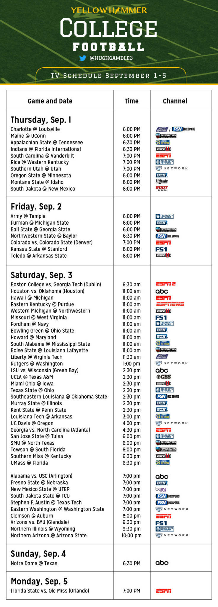 College football bowl guide: tv schedule, point spreads for every game.