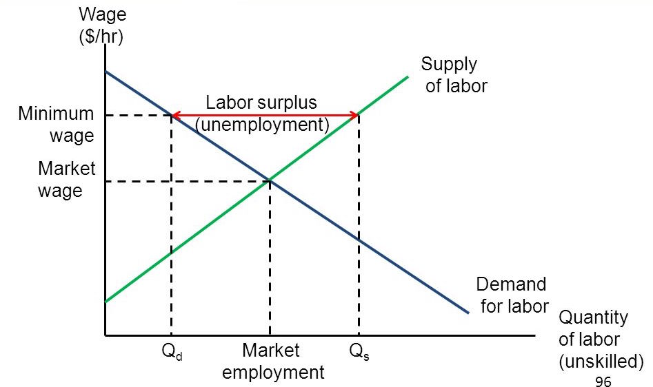 demand supply of labour Labor demand and supply in a monopsony a labor market in which there is only one firm demanding labor is called a monopsony the single firm in the market is.