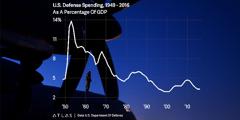 Fact Check: Is US defense spending at near-historic lows