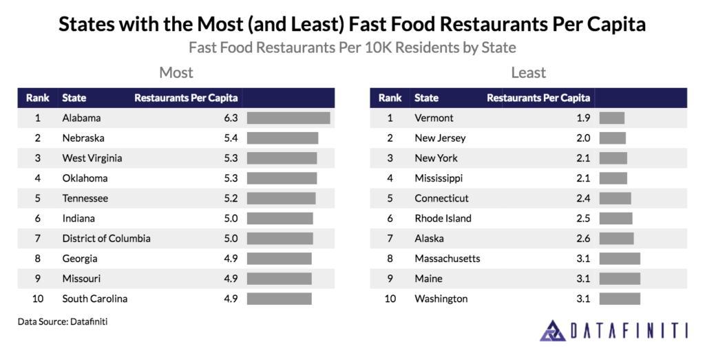 Captivating Also Detailed In The Research Were States With The Least Amount Of Fast  Food Restaurants Per Capita. Vermont Took First Place In That Category With  Only 1.9 ...