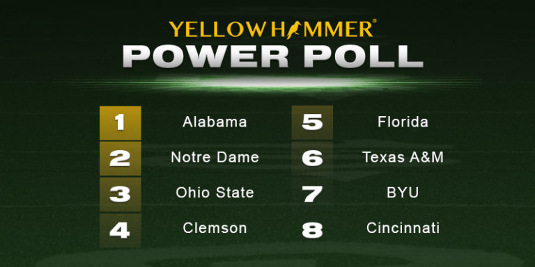 College football power rankings — Tide have little left to prove